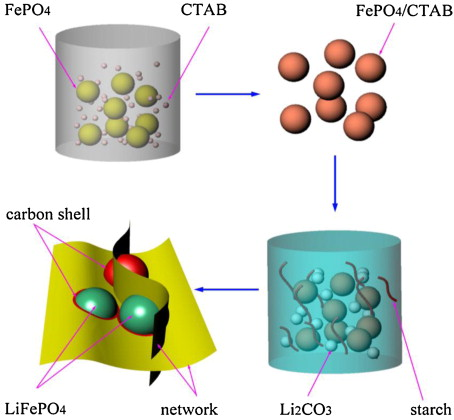 LiFePO4/C composite with 3D carbon conductive network for.