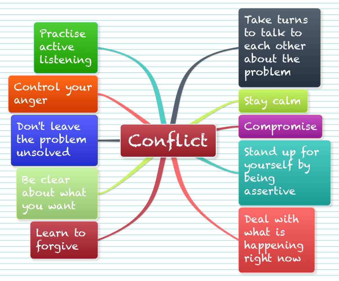 Images For > Conflict Management Clipart.