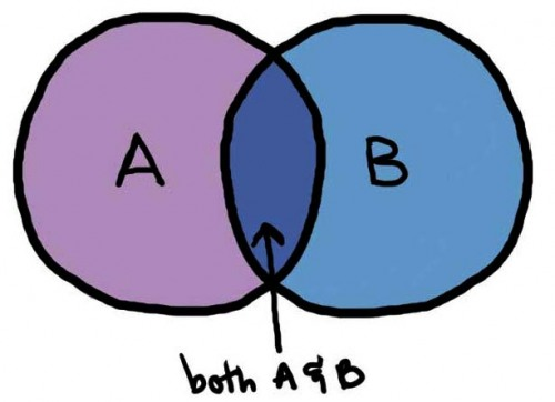 Clip art venn diagram.