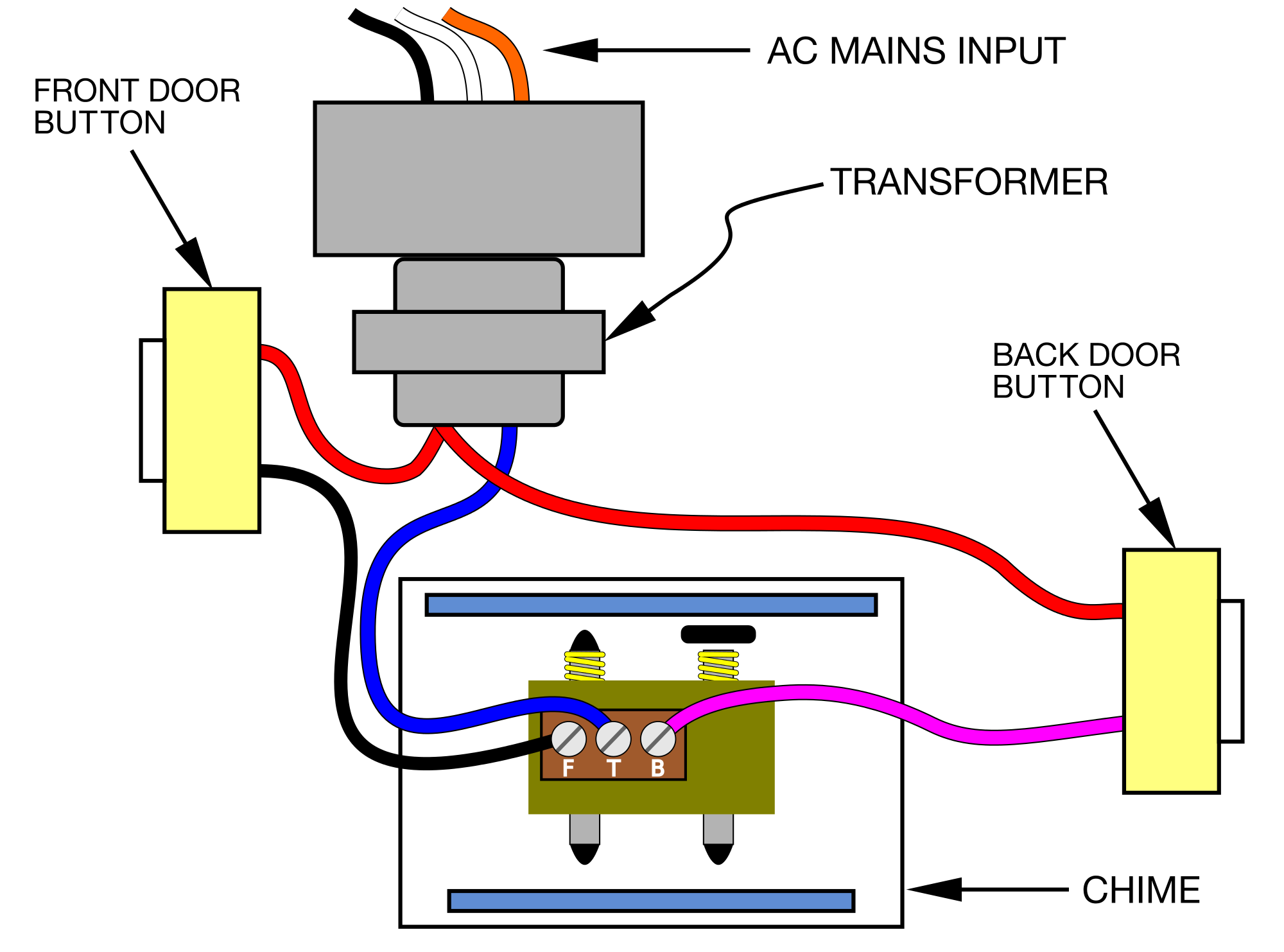 File:Doorbell Wiring Pictorial Diagram.svg.