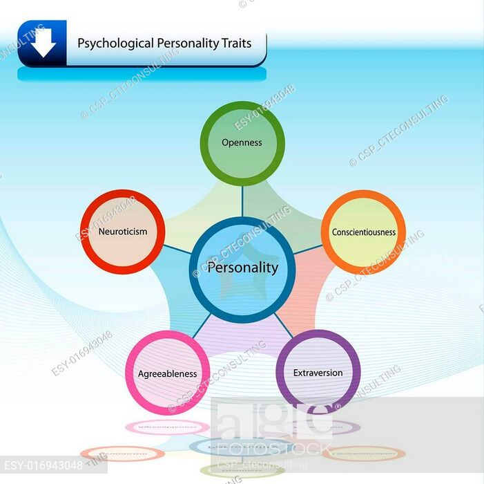 Psychological Personality Traits Chart Diagram, Stock Vector.