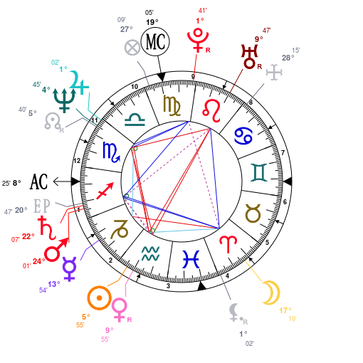 Astrology: Ellen DeGeneres, date of birth: 1958/01/26, Horoscope.