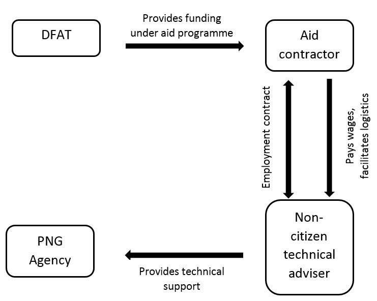 Aid advisers in Papua New Guinea: a partial solution.