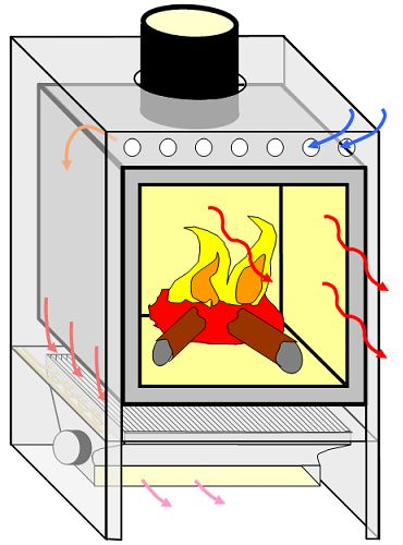 1000+ ideas about Home Heating Systems on Pinterest.