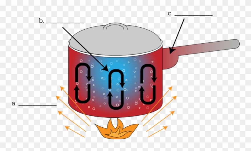 Bonfire Clipart Conduction.