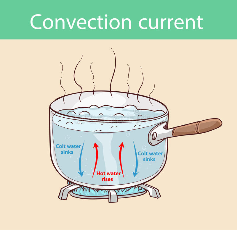 Conduction Convection Stock Illustrations.