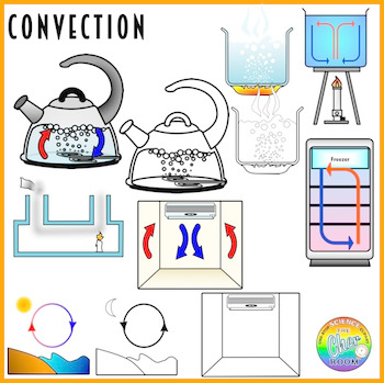 Heat Transfer Clipart (Conduction, Convection, Radiation).