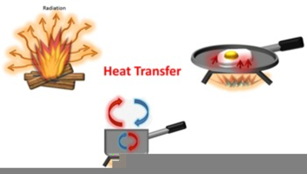 Conduction Convection Radiation Clipart.