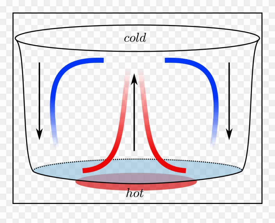 Convection Science Clipart Convection Heat Transfer.