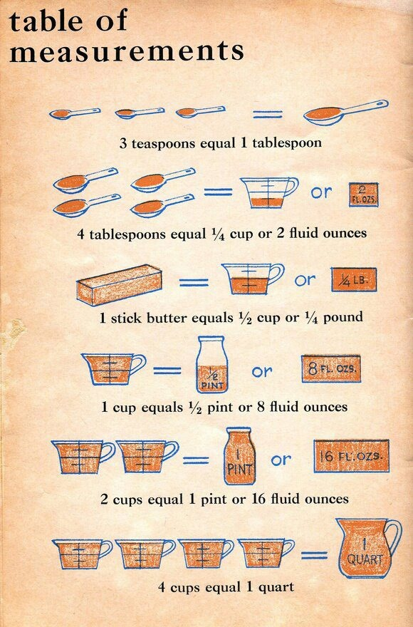 Measurements Cooking.