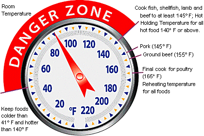 Food cooking temperatures clipart.