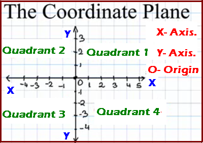 Clipart of coordinate plane.