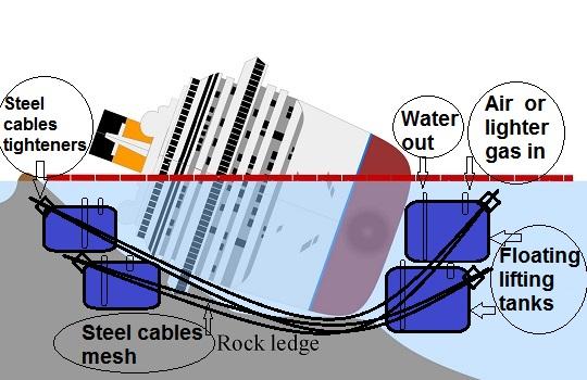 Costa Concordia Wreck Removal Alternative Proposal.