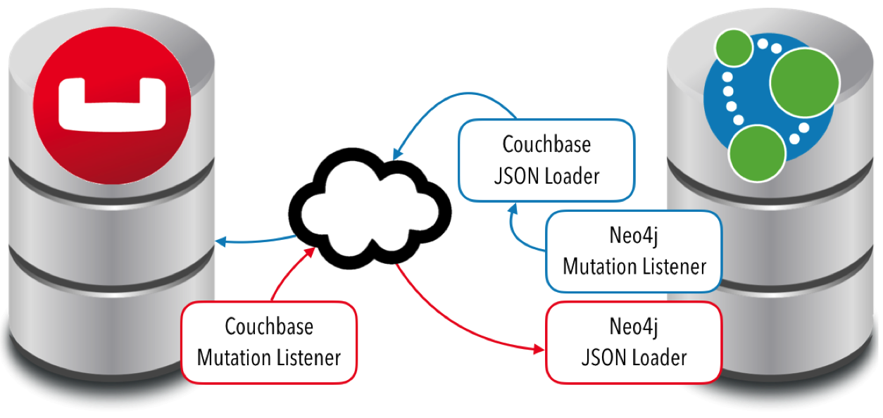 Explore the New Couchbase & JDBC Integrations for Neo4j 3.0.
