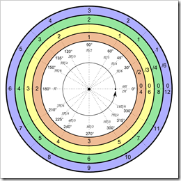 More on the Unit Circle.