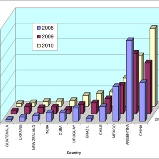 Countries of origin contributing >1 % of honey imported into.