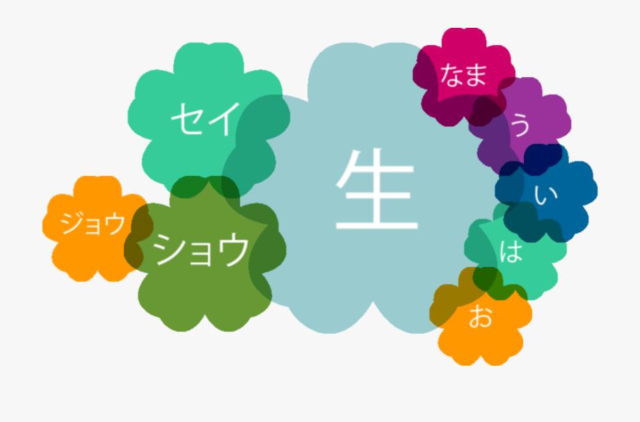 Kanshudo\'s Guide To Reading Japanese Kanji.