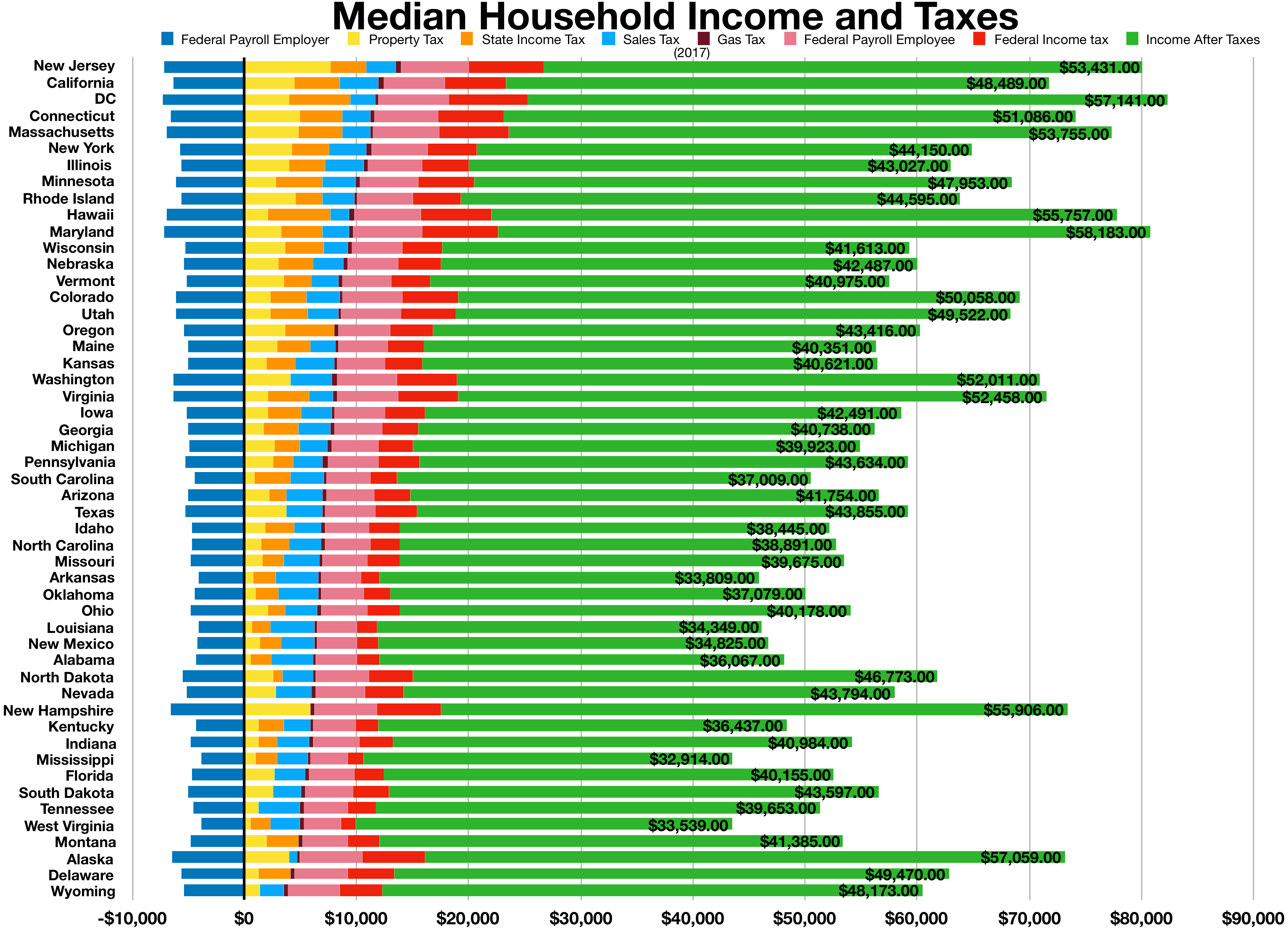 Sales taxes in the United States.