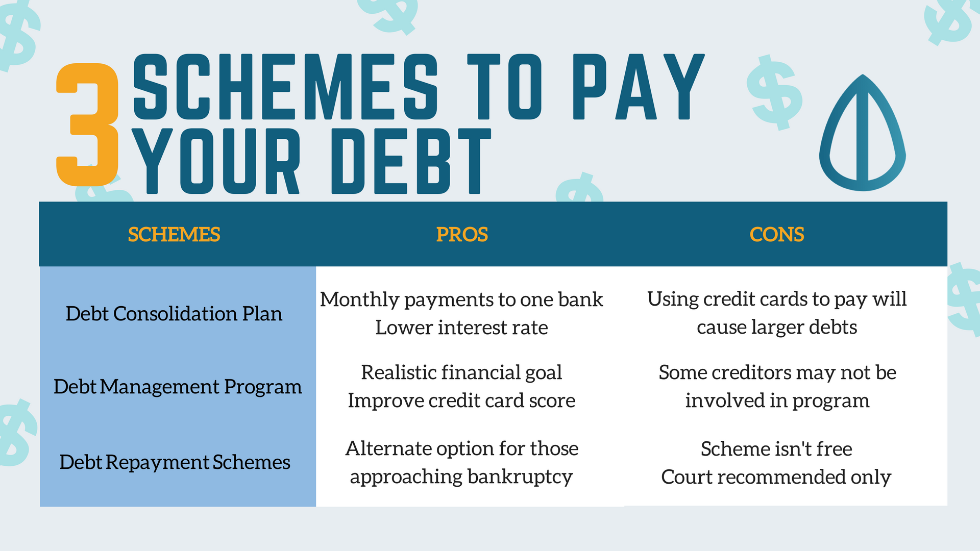 Pay Off Your Debts: Schemes That Help You Get Out Of Debt.