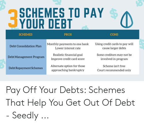 SCHEMES TO PAY YOUR DEBT SCHEMES PROS CONS Monthly Payments to One.