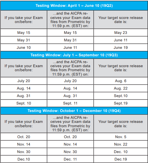 CPA Exam Score Release Dates for 2019.