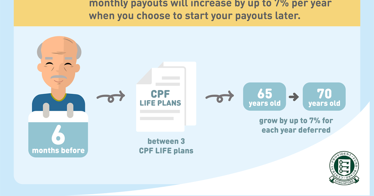 If Only Singaporeans Stopped to Think: CPF Life payouts: Minimum age.