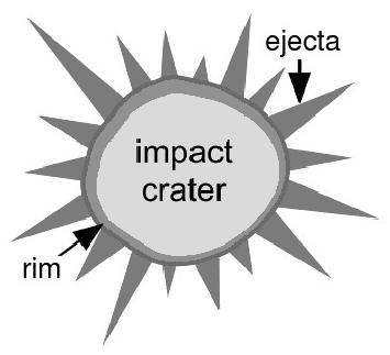 Meteor Crater Clip Art Download.