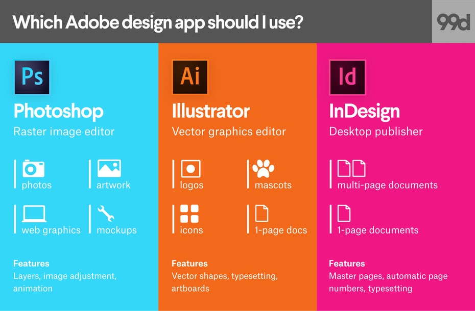 Photoshop vs. Illustrator vs. InDesign. Which Adobe product.