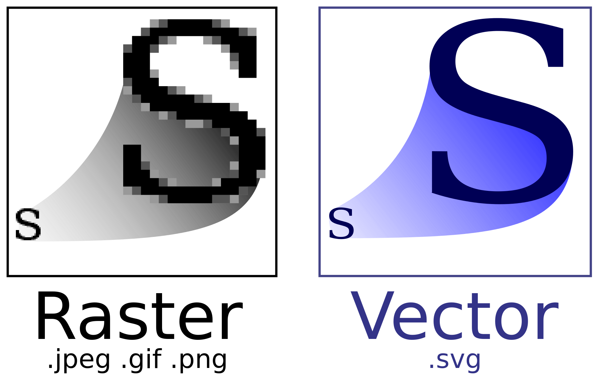 SVG: Scalable Vector Graphics.