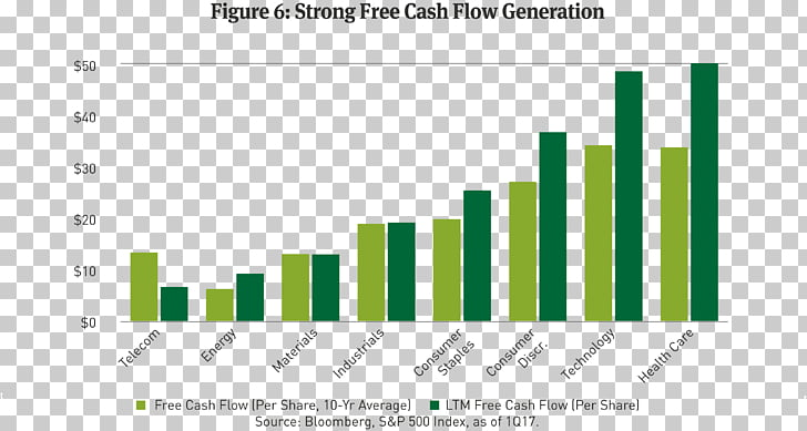 Free cash flow Finance Corporate bond Corporation, others.
