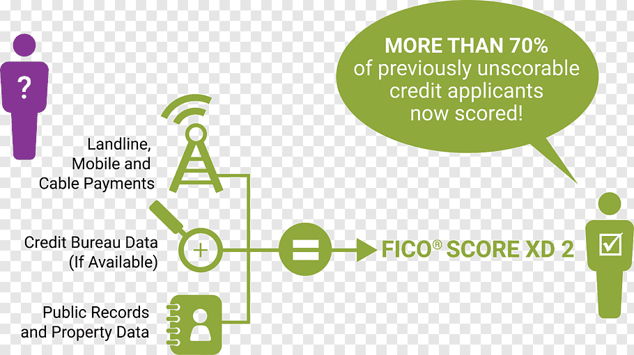 FICO Credit score in the United States Credit bureau.