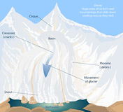 Crevasses Glacier Stock Illustrations.