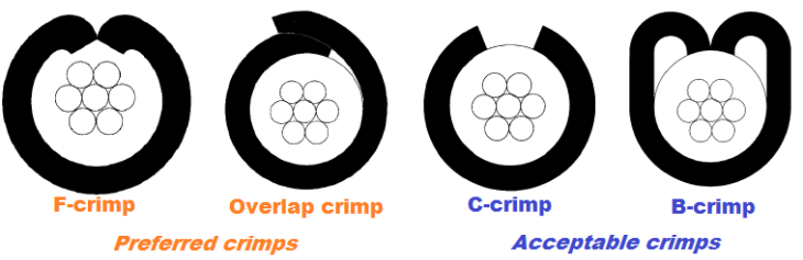 Wire and Cable Crimpers Information.