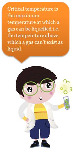 Deviation From Ideal Gas Behavior.