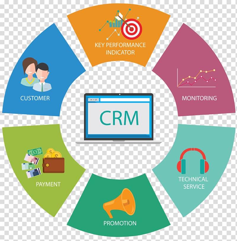 Customer relationship management Digital marketing.