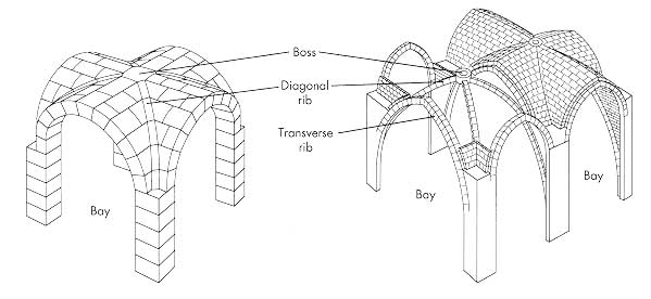 pg 495 Elements of Architecture, Rib Vaulting. Design used in.