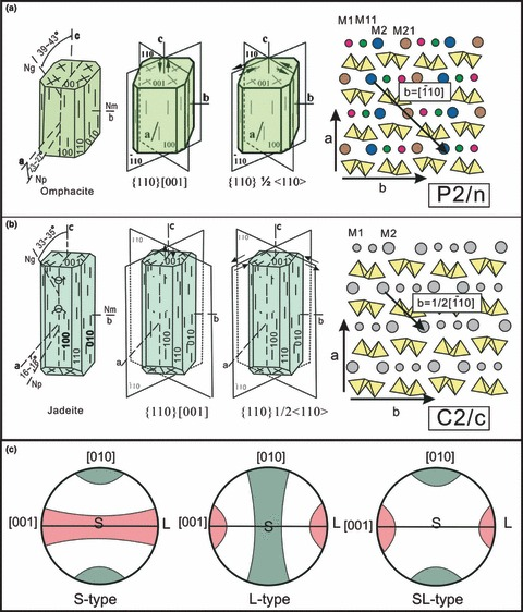 Crystal forms, crystallographic directions, observed dominant.