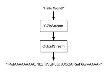Compressing Strings Using GZip in C#.