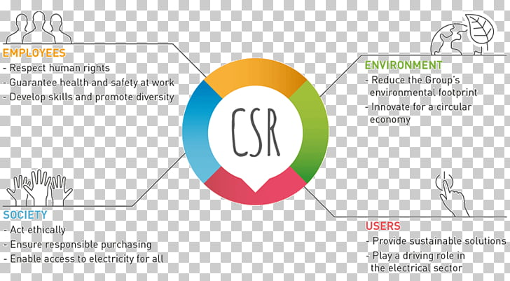 Corporate social responsibility CSR implementation Strategy.