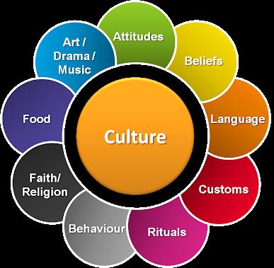 Culture.