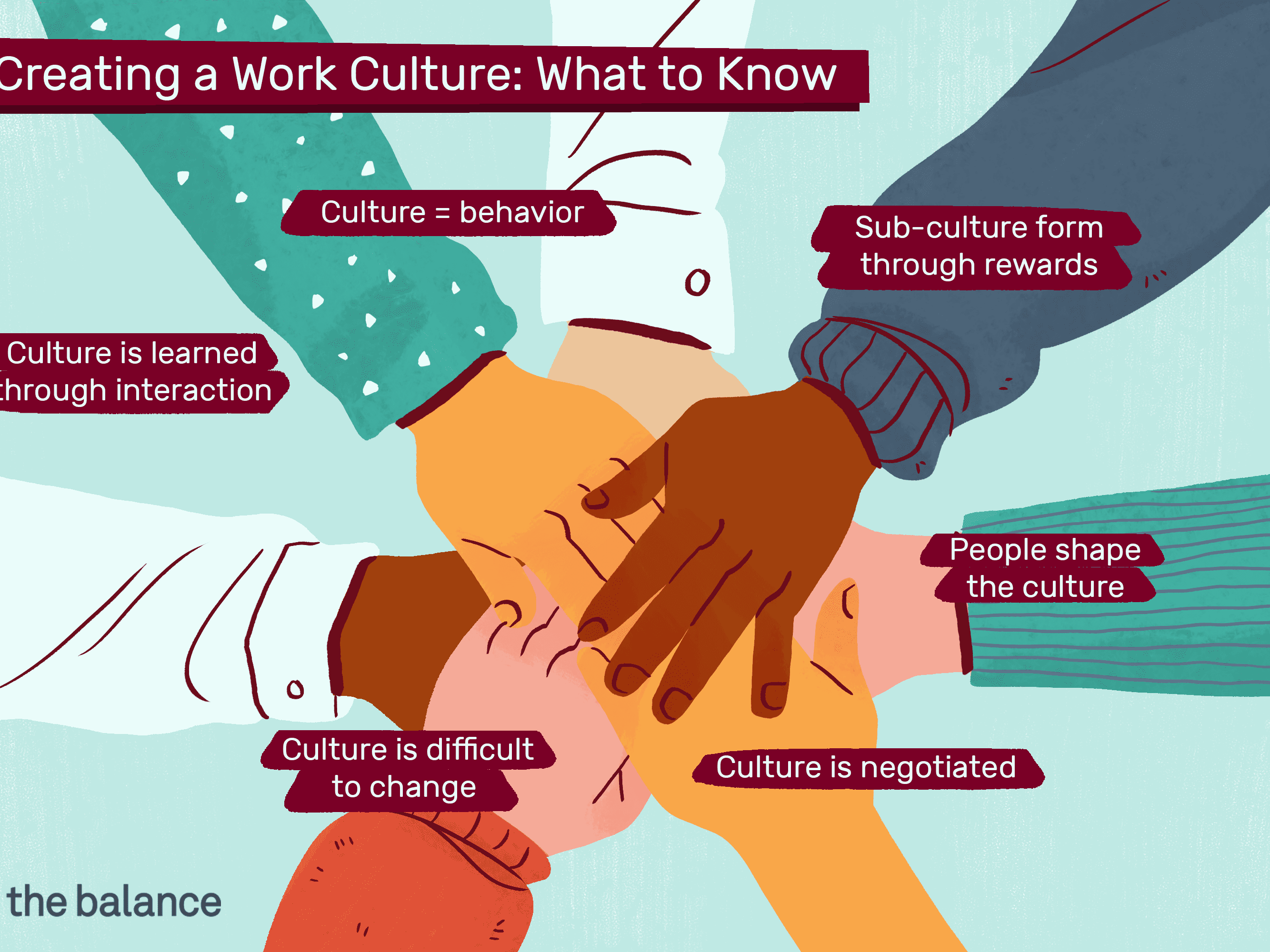 Culture: The Environment You Provide for People at Work.