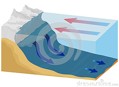 Ocean current clipart.