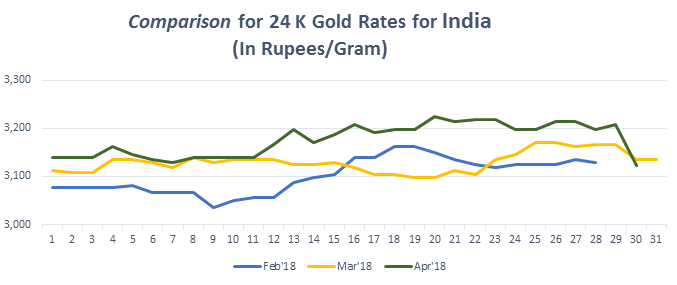 Know What Was Gold Rate Trend in 2016.