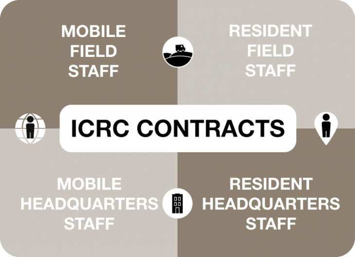 Working for the ICRC.