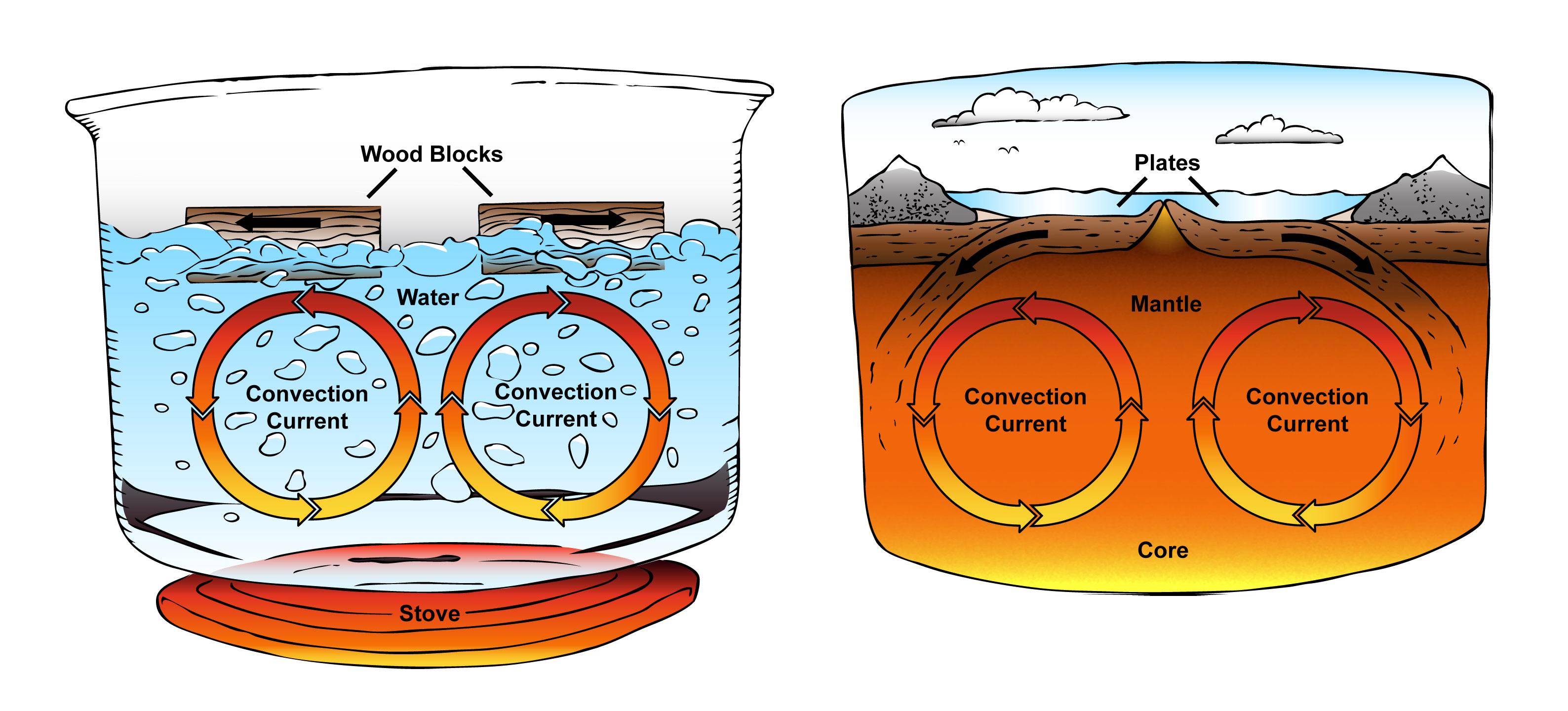 Convection Clipart.