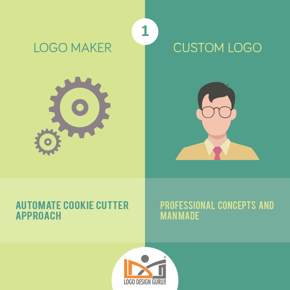 10 Times Custom Logo Design Trumps Logo Maker.