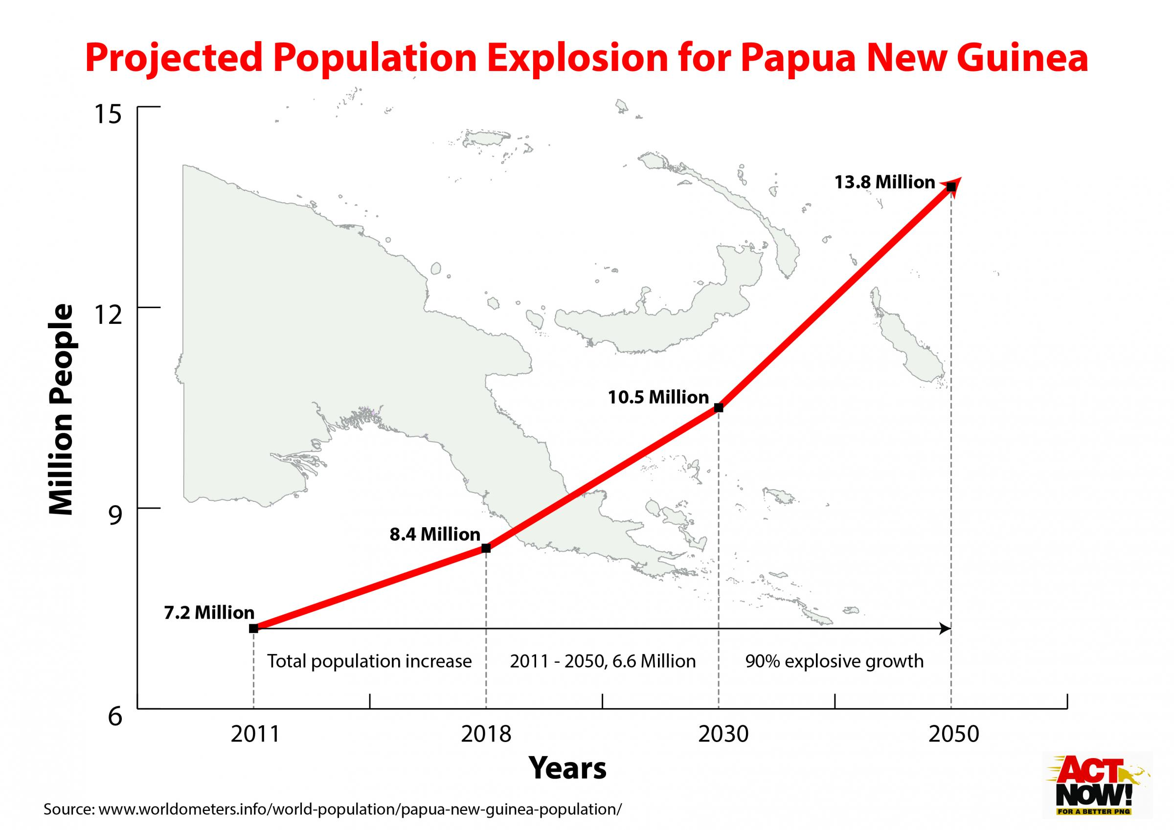 Population explosion makes protection of customary land vital.