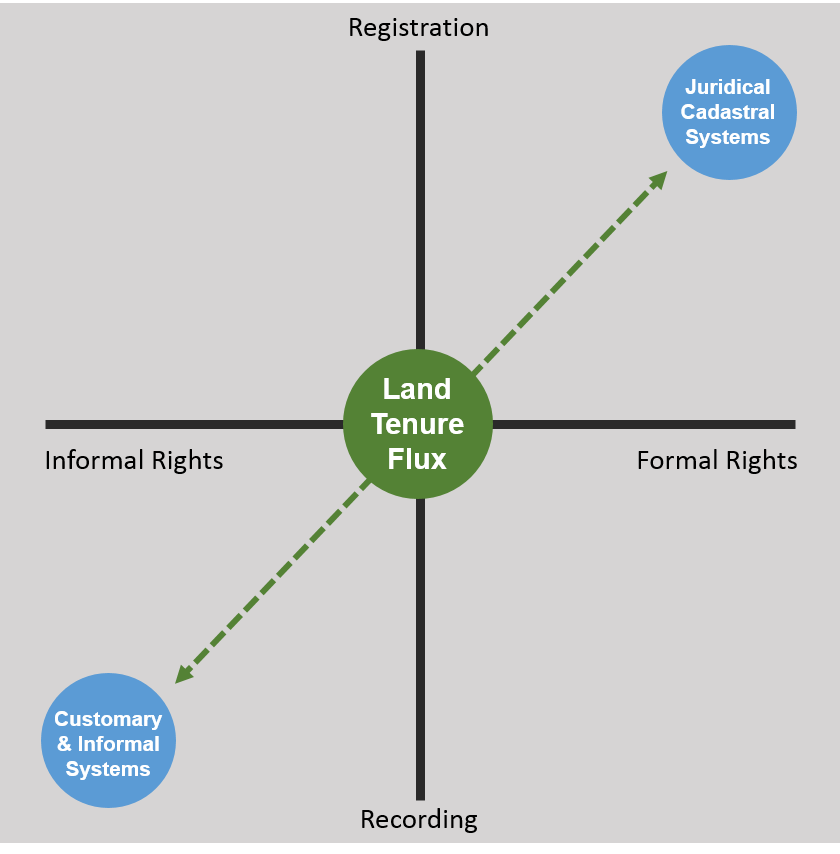 From Land Tenure Regularisation to a Sustainable Land Register.
