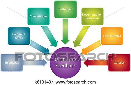 Customer feedback clipart 3 » Clipart Portal.