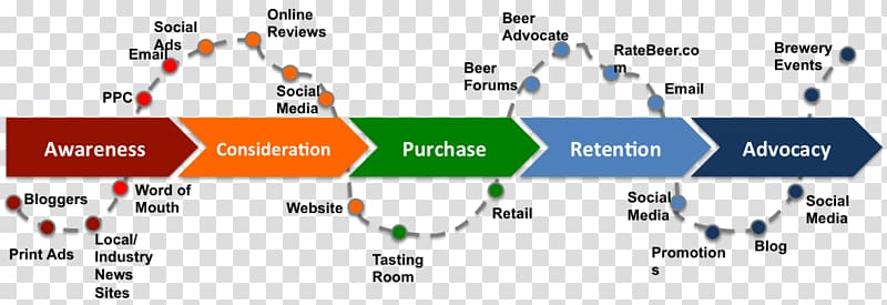 Touchpoint Digital marketing Brand Customer Journey, product.